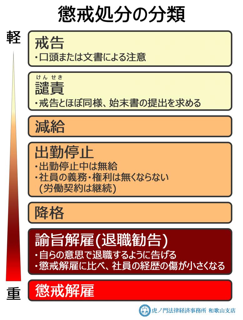 懲戒処分の分類